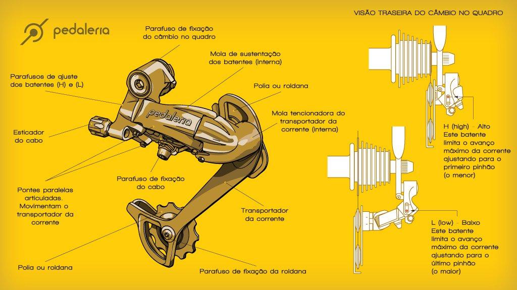 Ilustração do funcionamento do câmbio traseiro