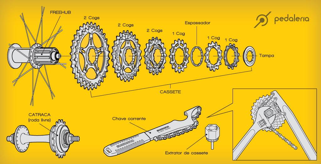 Neste modelo o cassete é composto por Cogs simples e duplos e as ferramentas utilizadas são o extrator de cassete e a chave corrente.
