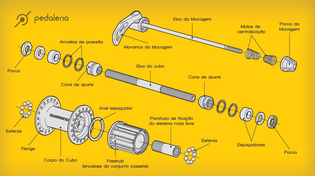Conheça aqui nesta ilustração todas as partes do cubo traseiro de uma mountain bike.